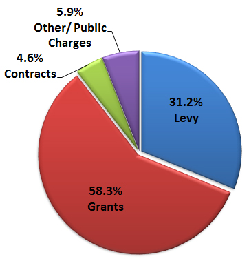 ECWRPC Revenue Sources, 2012