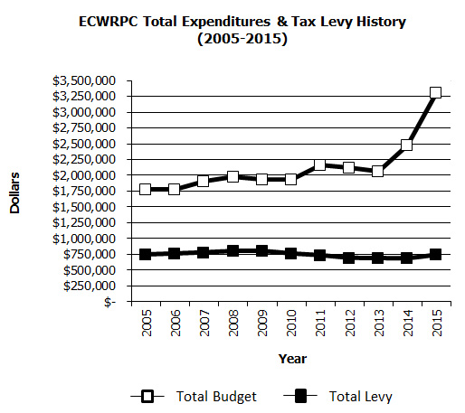 ECWRPC Levy History