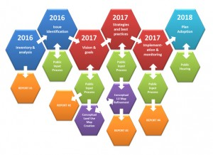 """Working Together"" Planning Process & Timeline"